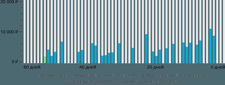 Динамика цен в зависимости от количества оставшихся дней до вылета из Гданьска в Краков