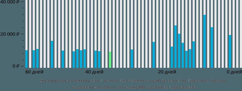 Динамика цен в зависимости от количества оставшихся дней до вылета из Гданьска в Ларнаку