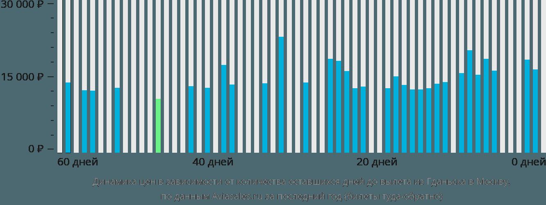 Динамика цен в зависимости от количества оставшихся дней до вылета из Гданьска в Москву