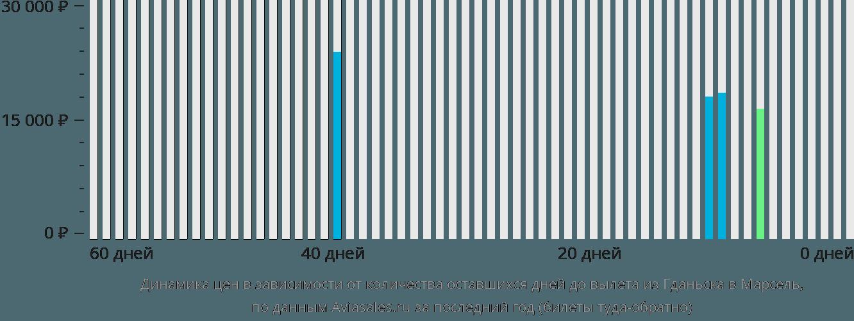 Динамика цен в зависимости от количества оставшихся дней до вылета из Гданьска в Марсель