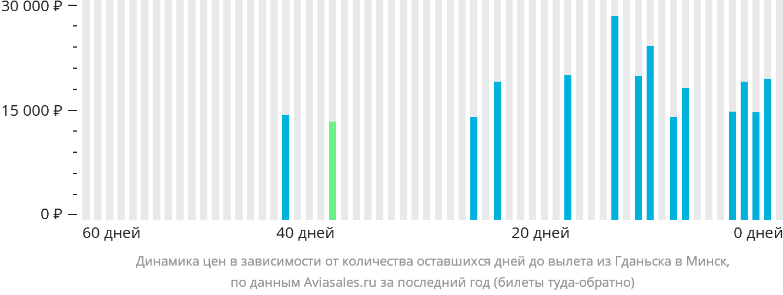 Динамика цен в зависимости от количества оставшихся дней до вылета из Гданьска в Минск
