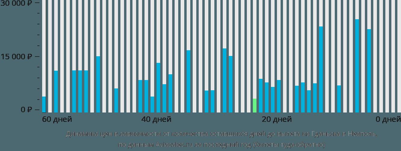 Динамика цен в зависимости от количества оставшихся дней до вылета из Гданьска в Неаполь