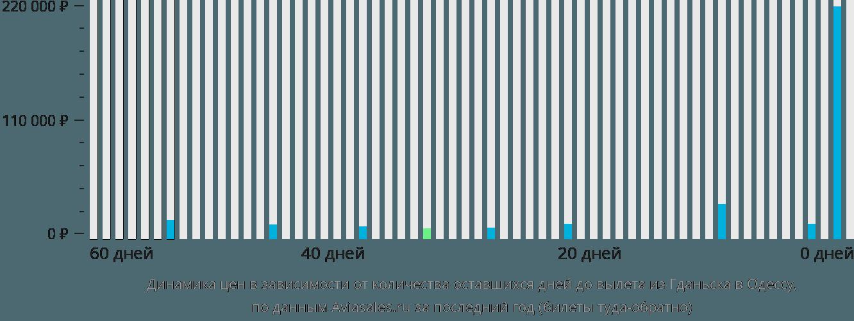 Динамика цен в зависимости от количества оставшихся дней до вылета из Гданьска в Одессу