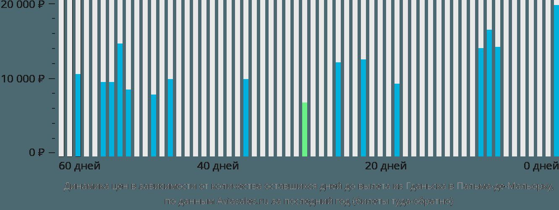 Динамика цен в зависимости от количества оставшихся дней до вылета из Гданьска в Пальма-де-Майорку