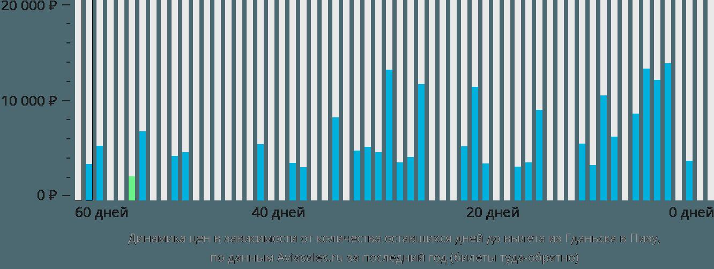 Динамика цен в зависимости от количества оставшихся дней до вылета из Гданьска в Пизу