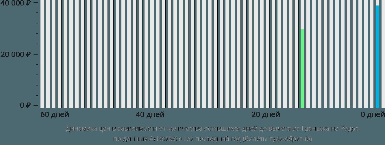 Динамика цен в зависимости от количества оставшихся дней до вылета из Гданьска на Родос