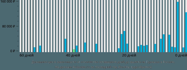 Динамика цен в зависимости от количества оставшихся дней до вылета из Гданьска в Россию