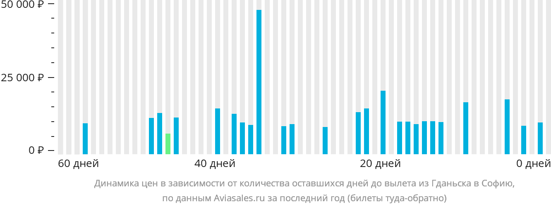 Динамика цен в зависимости от количества оставшихся дней до вылета из Гданьска в Софию