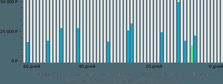 Динамика цен в зависимости от количества оставшихся дней до вылета из Гданьска на Тенерифе