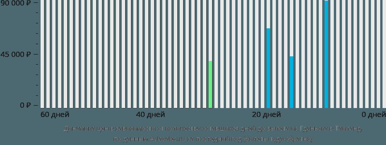 Динамика цен в зависимости от количества оставшихся дней до вылета из Гданьска в Таиланд