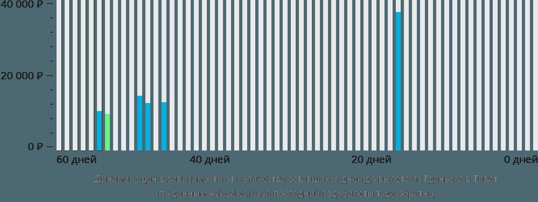 Динамика цен в зависимости от количества оставшихся дней до вылета из Гданьска в Тиват