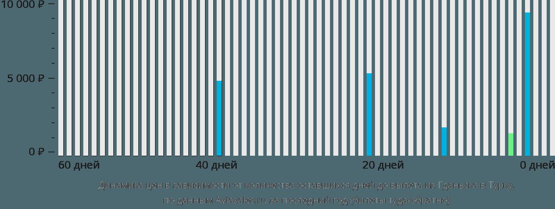 Динамика цен в зависимости от количества оставшихся дней до вылета из Гданьска в Турку