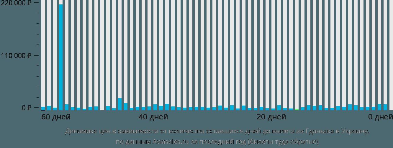 Динамика цен в зависимости от количества оставшихся дней до вылета из Гданьска в Украину