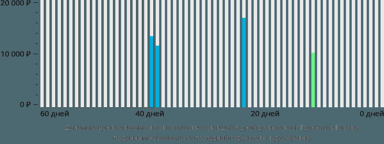 Динамика цен в зависимости от количества оставшихся дней до вылета из Гданьска в Верону