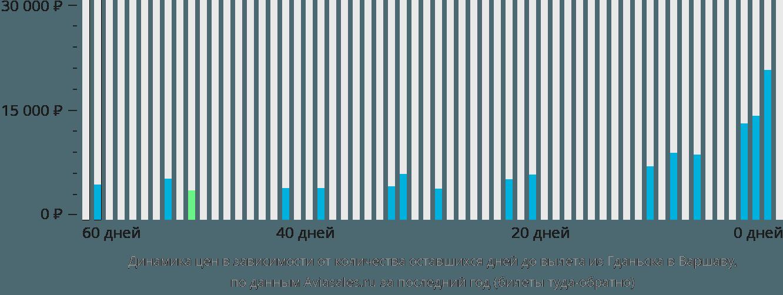Динамика цен в зависимости от количества оставшихся дней до вылета из Гданьска в Варшаву