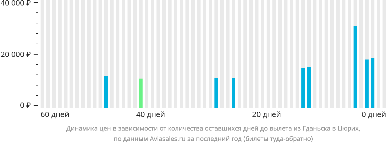Динамика цен в зависимости от количества оставшихся дней до вылета из Гданьска в Цюрих