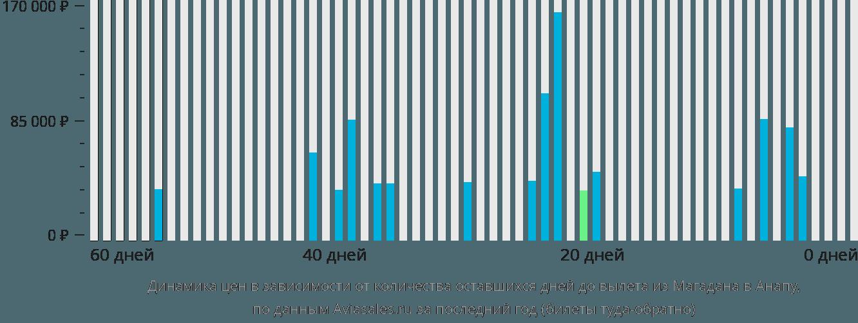 Динамика цен в зависимости от количества оставшихся дней до вылета из Магадана в Анапу