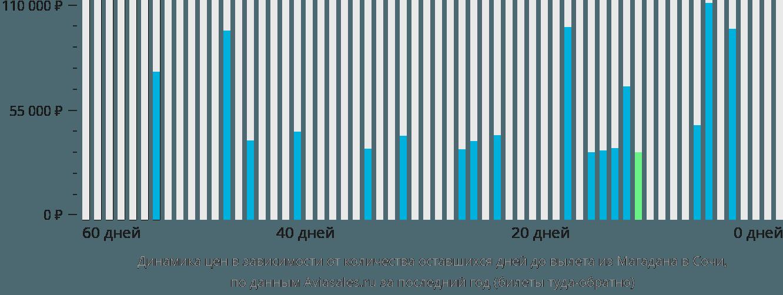 Динамика цен в зависимости от количества оставшихся дней до вылета из Магадана в Сочи