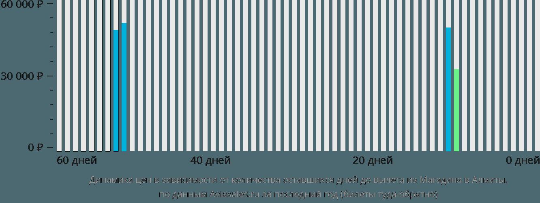 Динамика цен в зависимости от количества оставшихся дней до вылета из Магадана в Алматы