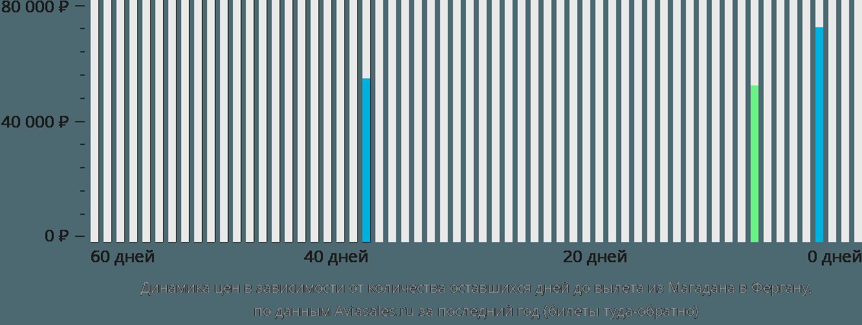 Динамика цен в зависимости от количества оставшихся дней до вылета из Магадана в Фергану