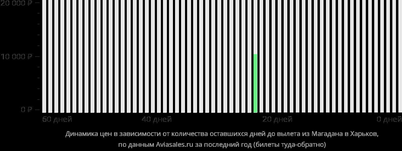 Динамика цен в зависимости от количества оставшихся дней до вылета из Магадана в Харьков