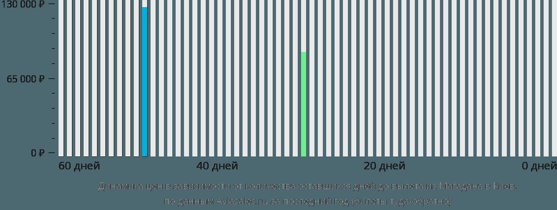 Динамика цен в зависимости от количества оставшихся дней до вылета из Магадана в Киев