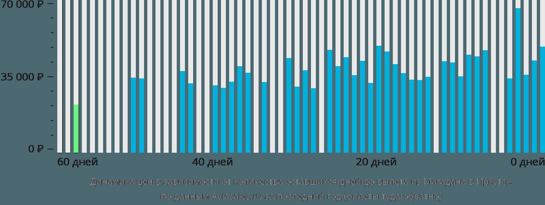 Динамика цен в зависимости от количества оставшихся дней до вылета из Магадана в Иркутск