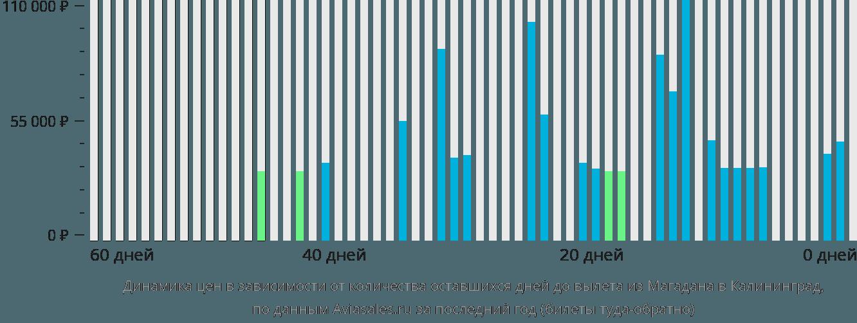 Динамика цен в зависимости от количества оставшихся дней до вылета из Магадана в Калининград