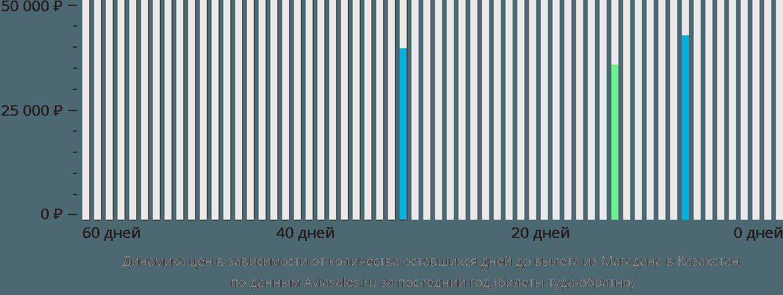 Динамика цен в зависимости от количества оставшихся дней до вылета из Магадана в Казахстан