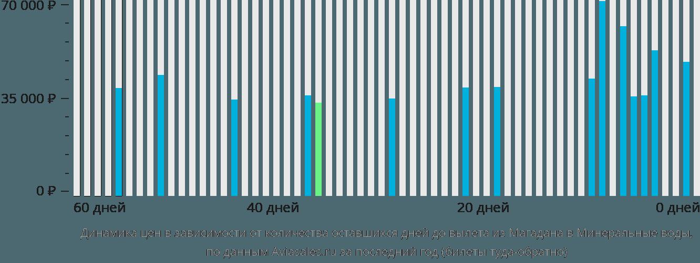 Динамика цен в зависимости от количества оставшихся дней до вылета из Магадана в Минеральные воды