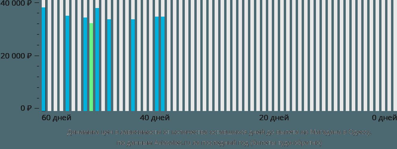 Динамика цен в зависимости от количества оставшихся дней до вылета из Магадана в Одессу
