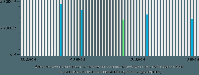 Динамика цен в зависимости от количества оставшихся дней до вылета из Магадана в Омск