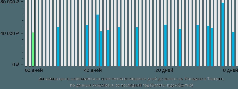 Динамика цен в зависимости от количества оставшихся дней до вылета из Магадана в Ташкент