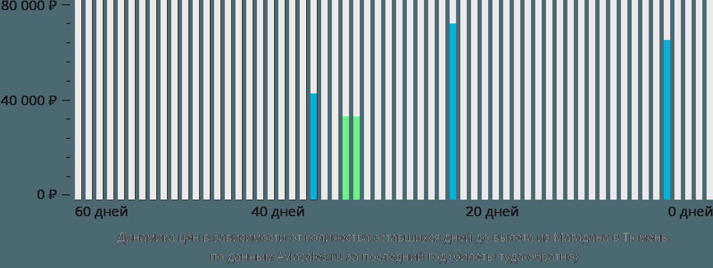 Динамика цен в зависимости от количества оставшихся дней до вылета из Магадана в Тюмень
