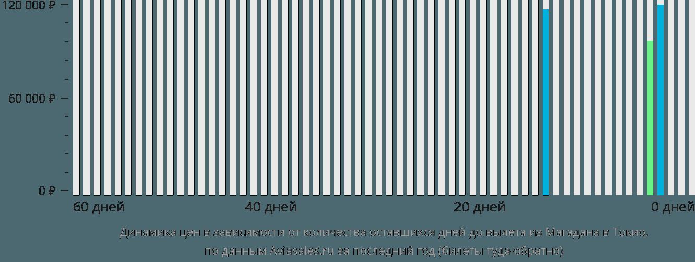 Динамика цен в зависимости от количества оставшихся дней до вылета из Магадана в Токио