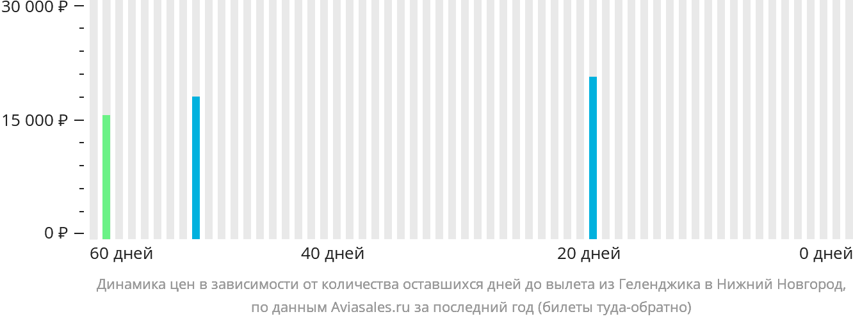 Динамика цен в зависимости от количества оставшихся дней до вылета из Геленджика в Нижний Новгород
