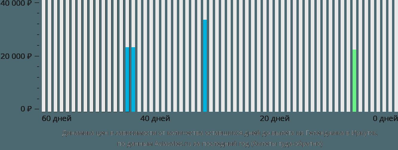 Динамика цен в зависимости от количества оставшихся дней до вылета из Геленджика в Иркутск