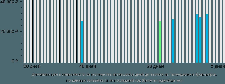 Динамика цен в зависимости от количества оставшихся дней до вылета из Геленджика в Красноярск