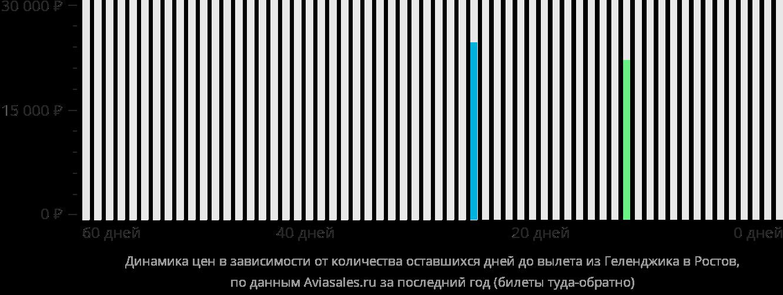 Динамика цен в зависимости от количества оставшихся дней до вылета из Геленджика в Ростов-на-Дону