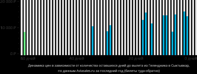 Динамика цен в зависимости от количества оставшихся дней до вылета из Геленджика в Сыктывкар
