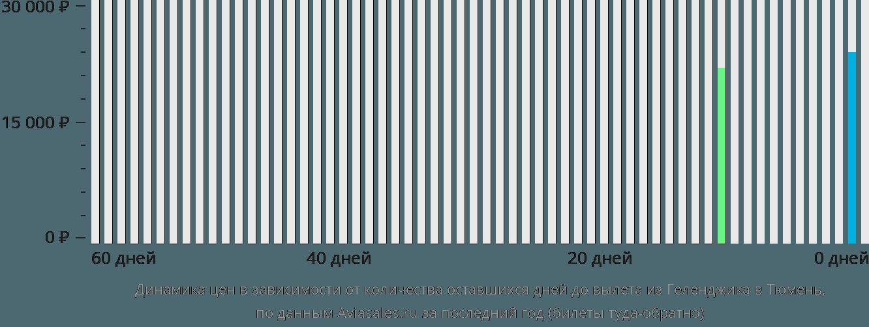 Динамика цен в зависимости от количества оставшихся дней до вылета из Геленджика в Тюмень