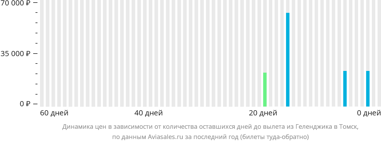 Динамика цен в зависимости от количества оставшихся дней до вылета из Геленджика в Томск