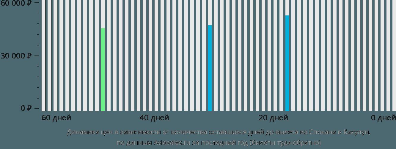 Динамика цен в зависимости от количества оставшихся дней до вылета из Спокана в Кахулуи