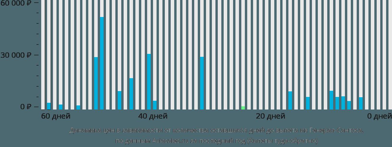 Динамика цен в зависимости от количества оставшихся дней до вылета из Генерал-Сантоса