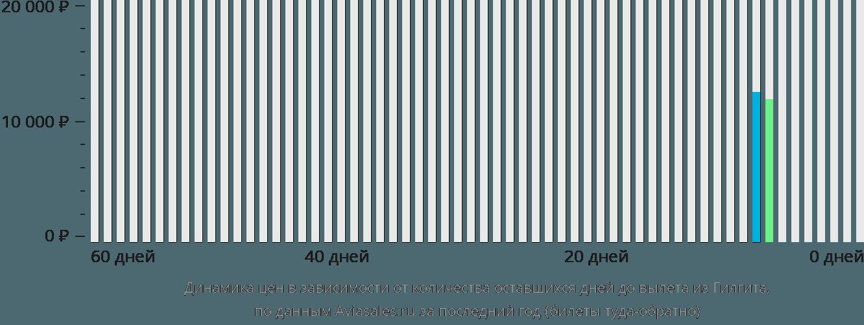 Динамика цен в зависимости от количества оставшихся дней до вылета из Гилгита