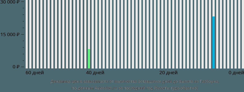 Динамика цен в зависимости от количества оставшихся дней до вылета из Гисборна