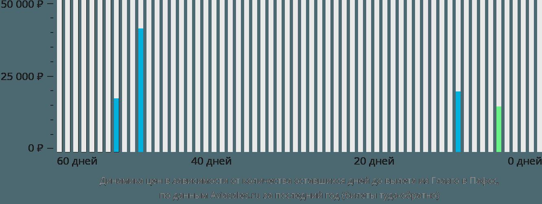 Динамика цен в зависимости от количества оставшихся дней до вылета из Глазго в Пафос