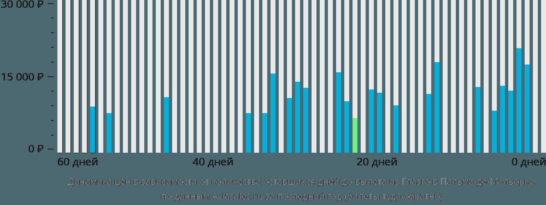 Динамика цен в зависимости от количества оставшихся дней до вылета из Глазго в Пальма-де-Майорку
