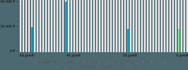 Динамика цен в зависимости от количества оставшихся дней до вылета из Глазго в Ригу