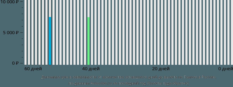 Динамика цен в зависимости от количества оставшихся дней до вылета из Гомеля в Россию